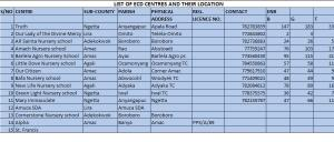 LIST OF ECD CENTRES