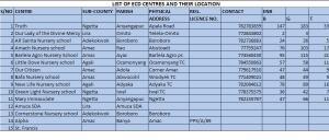 LIST OF ECD CENTRES
